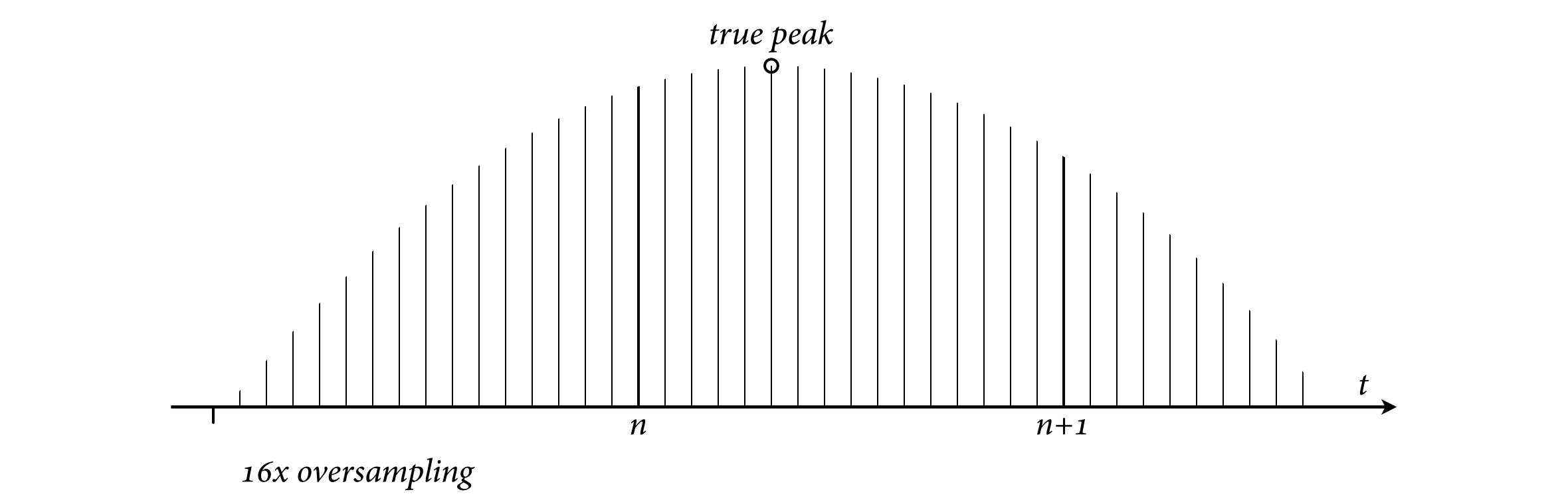 True peak, 16x oversampling.